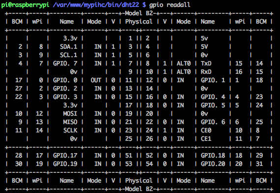 wiringPi GPIO Readall Command