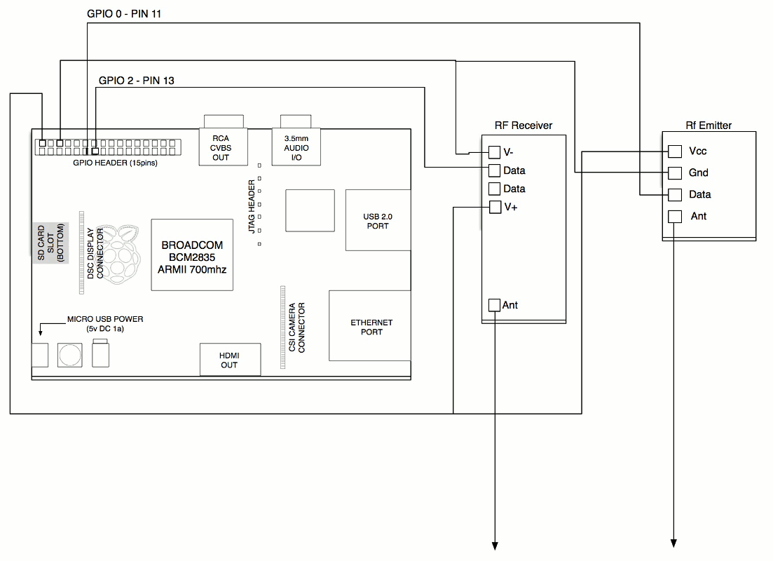 Diy Alarm Monitoring System W Raspberry Pi Foscam Sensors The Using Wiringpi In Php 433mhz Tx Rx Schematic